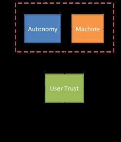 autonomy_userassuranceloop_simple