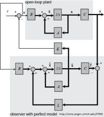 umichstatespacetutorial_observerdesign_blockdiagram